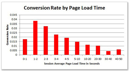 Conversions peak at 1-2 second load times.  Source Tagman case study of Glasses Direct